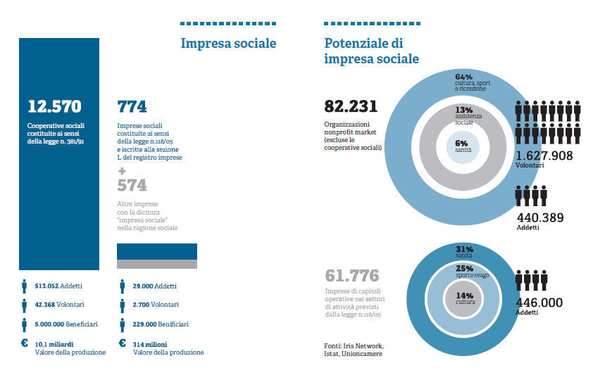 Rapporto impresa sociale in Italia_Iris Network