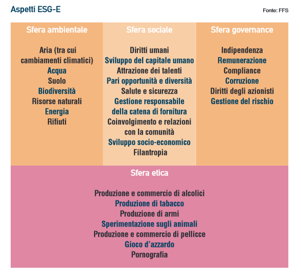 fattori ESG