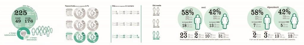 infografica bilancio sociale Prime Cleaning