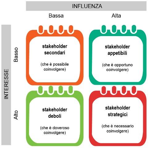 matrice stakeholder